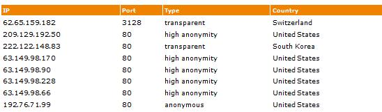 Image showing a list of free proxies from Proxy4Free