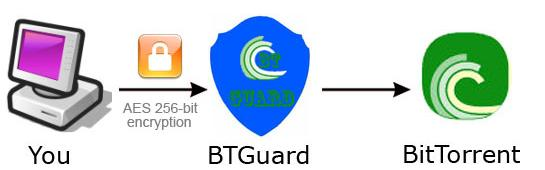 Anonymize BitTorrent Transfers with BTGuard