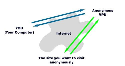 Anonymous VPN servers