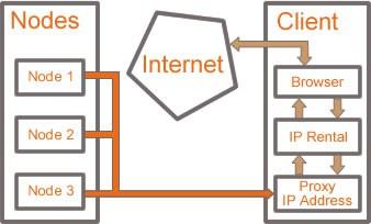 IPRental Node Diagram