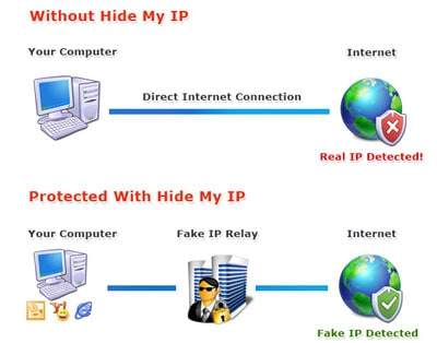 Hide My IP - Simple and Effective Way to Change Your IP address