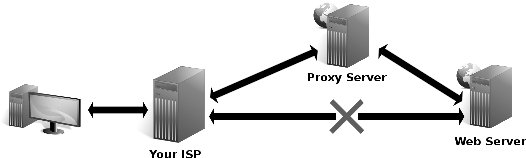 Find Good Web Proxies - Anonymous Proxy