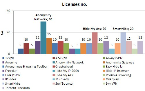 Hide IP Statistics License No