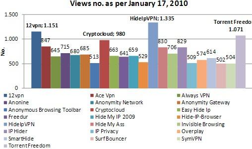 Hide IP Statistics Views