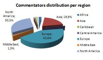 Hide IP Statistics Commentators
