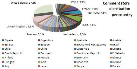 Hide IP Statistics Commentators Country
