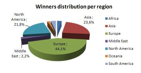 Hide IP Statistics Winners
