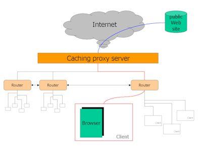 Proxy Server Caching