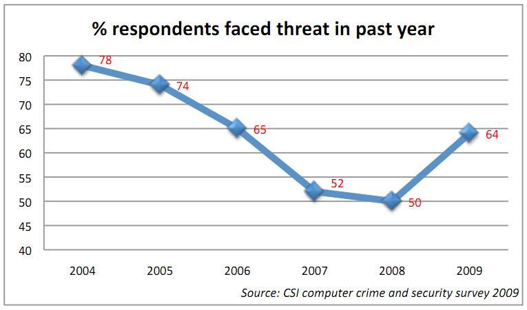 Enhanced Web Security