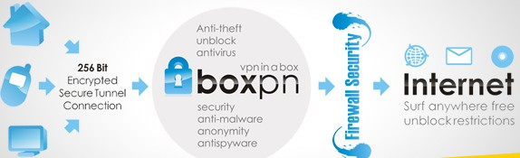 Boxpn overview