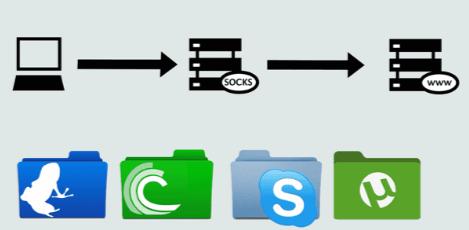 SOCKS5 VPN - The Best VPN Providers with SOCKS5 Proxy