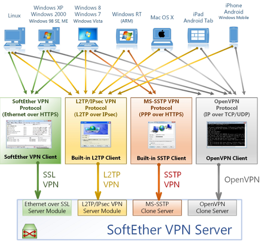 SoftEther VPN protocol & server