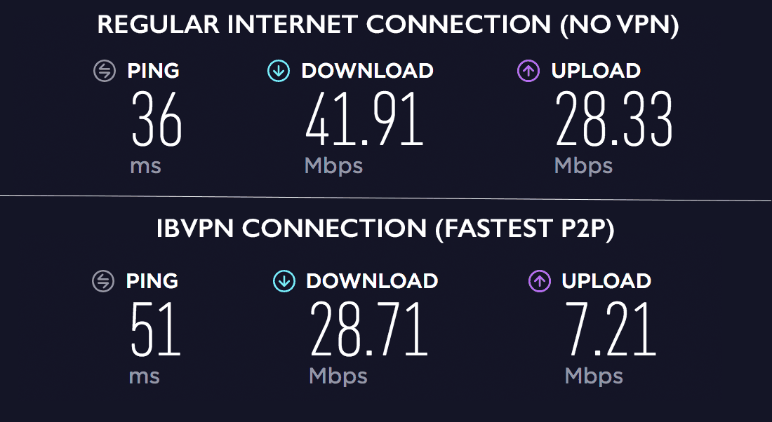 ibVPN Speed test Review - Fastest P2P
