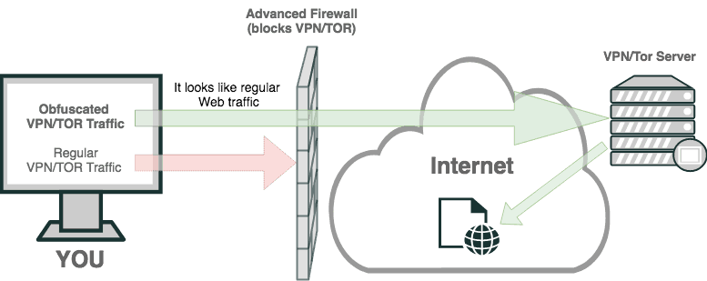 Diagram showing how obfuscated VPN traffic bypasses advanced firewalls
