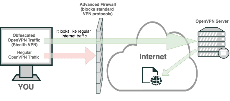 Obfuscated OpenVPN Traffic - Stealth VPN