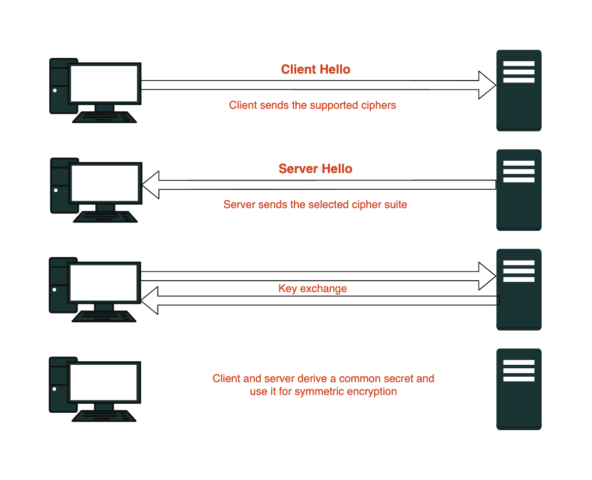 Diagram showing how PFS works