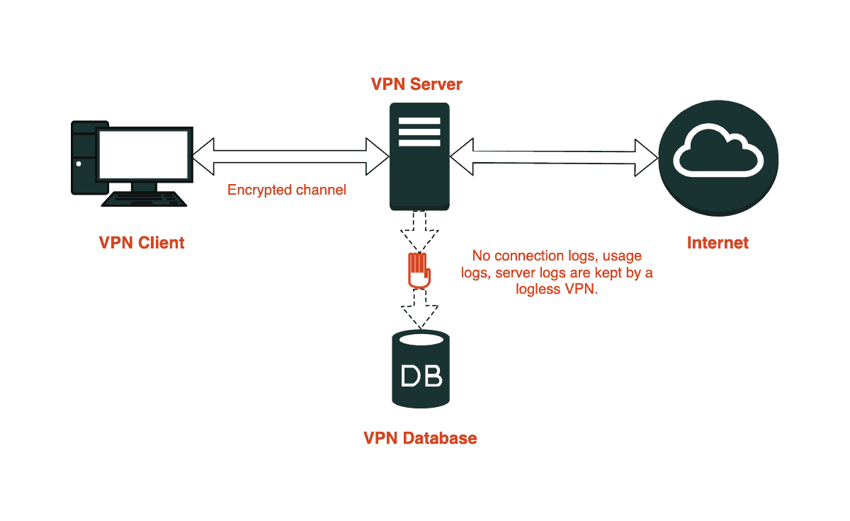Diagram showing that a logless VPN does not store connection logs